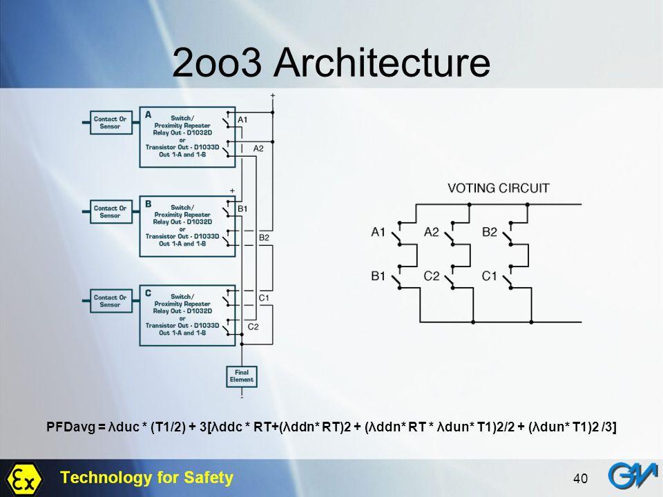 2oo3 Architecture PFDavg = λduc * (T1/2) + 3[λddc * RT+(λddn* RT)2 + (λddn* RT * λdun* T1)2/2 + (λdun* T1)2 /3]
